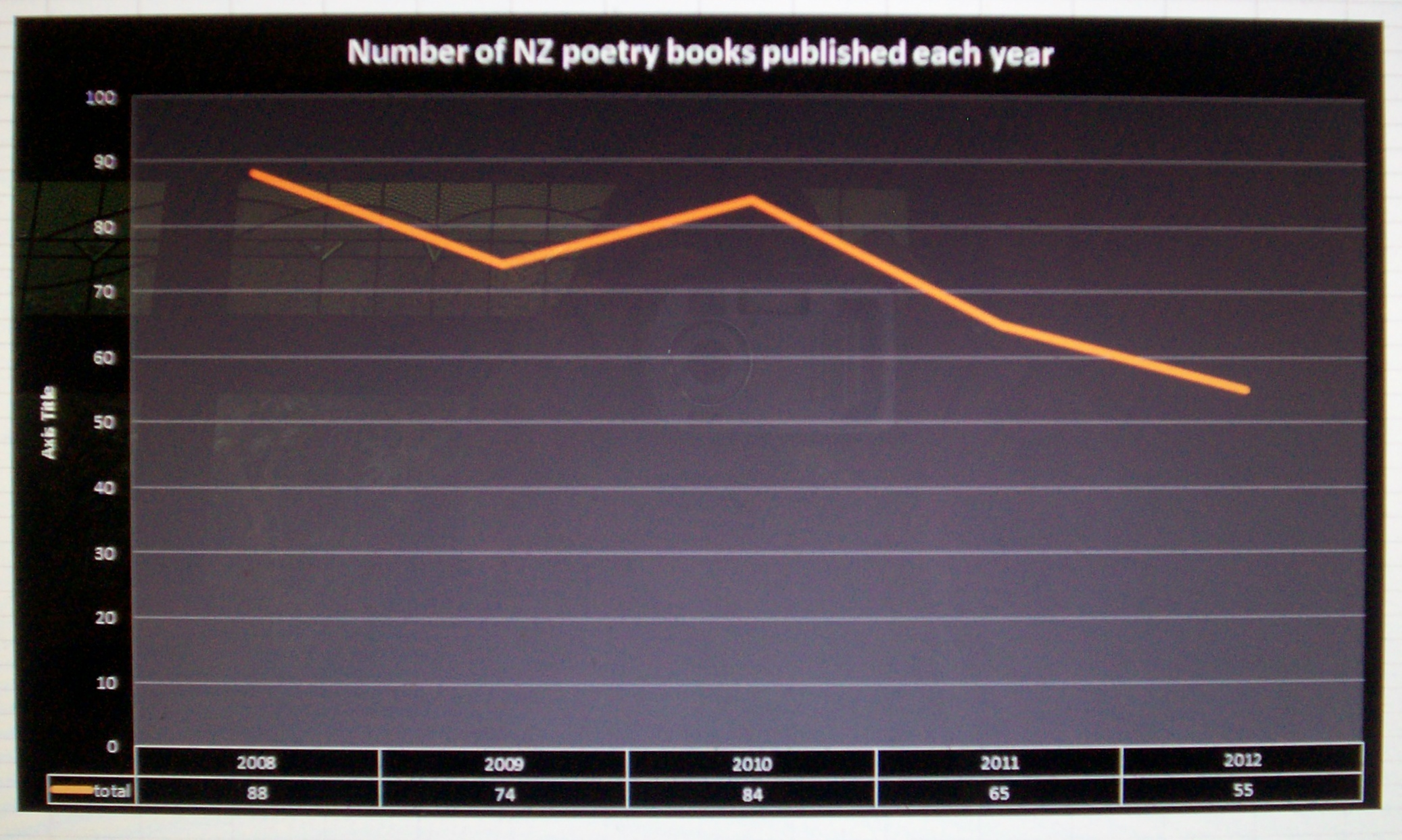 Poetry and gender in new zealand publishing the latest janis poetry books graph ccuart Choice Image
