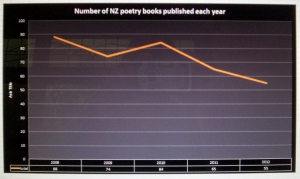 poetry books graph