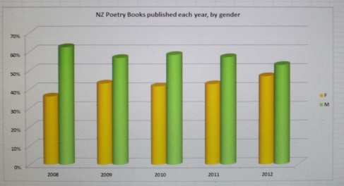 poetry & gender graph