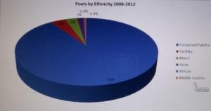 poetry books x ethnicity 2008 - 2010