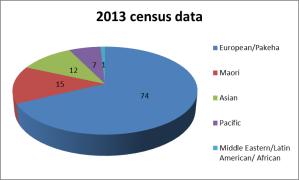 census data ethnicity 2013