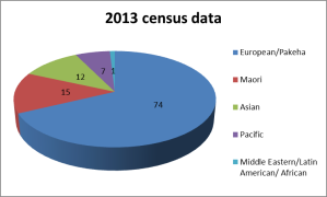 census data ethnicity 2013