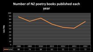 poetry books 2008 - 2014
