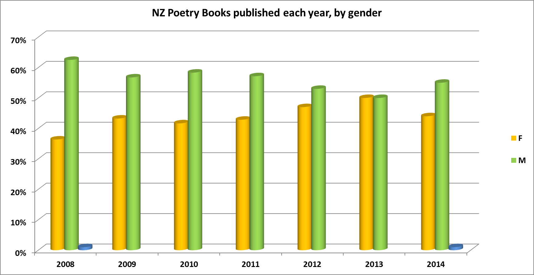 Poetry published in new zealand by gender ethnicity to 2014 poetry published in new zealand by gender ethnicity to 2014 janis freegards weblog ccuart Image collections