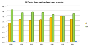 Poetry by gender to 2014