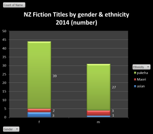 2014 fiction titles