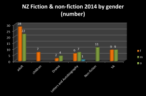 2014 non-fiction + fiction titles number
