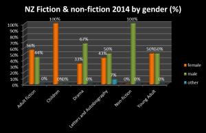 2014 non-fiction + fiction titles %