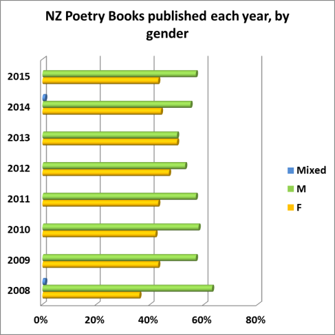 poetry-by-gender-to-2015