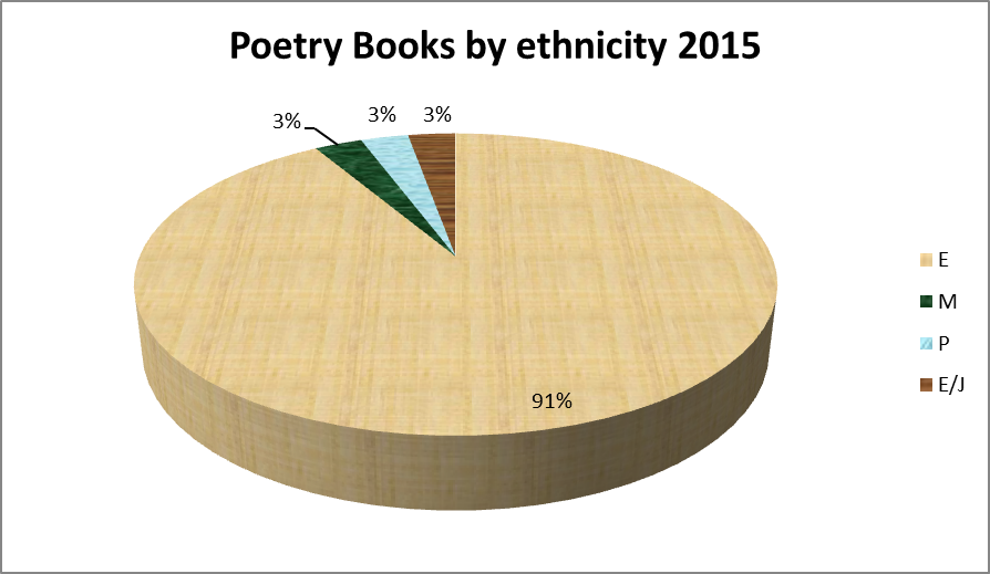 Nz poetry 2015 by gender ethnicity janis freegards weblog ccuart Image collections