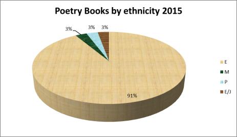 poetry-ethnicity-2015