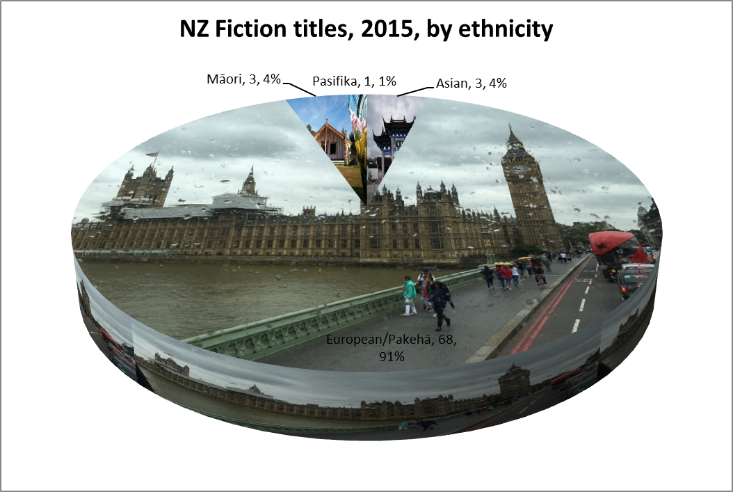 2015 fiction by ethncity