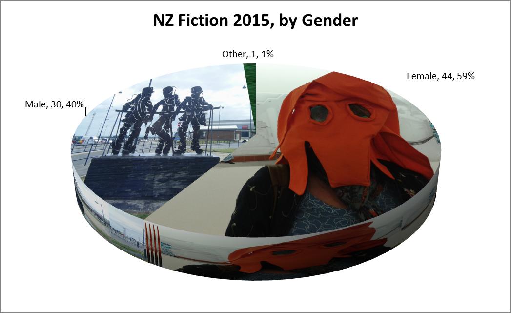 gender fiction 2015