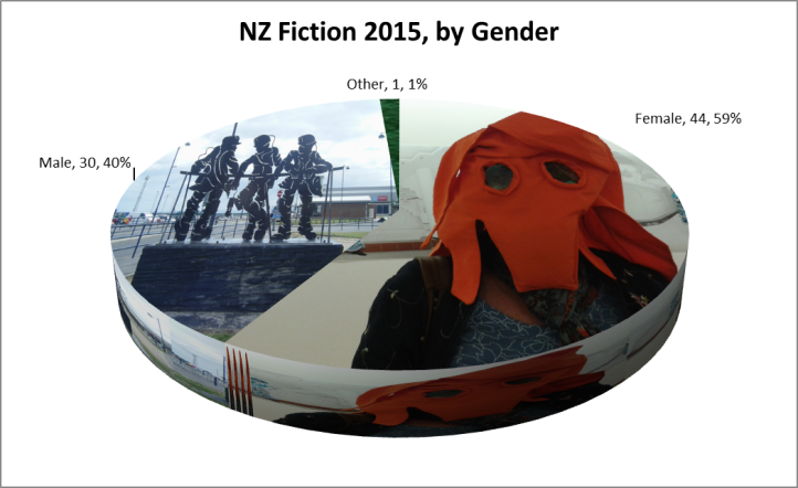 gender fiction 2015