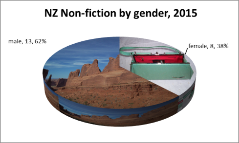 NZ Non-fiction by gender